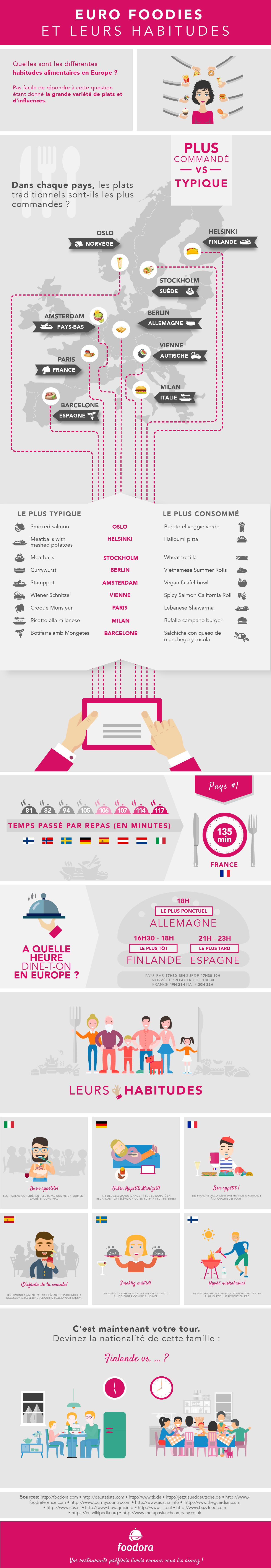 Euro Foodies Infographie